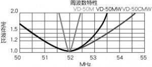 VD50MWのVSWR